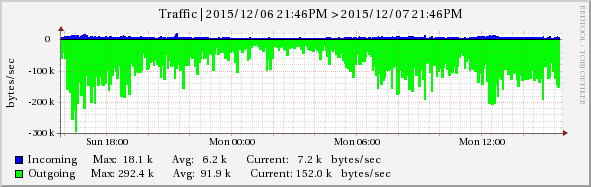 VPS Monitoring Graph Example