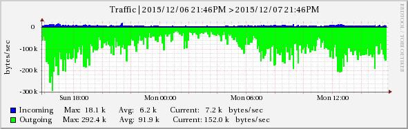 VPS Monitoring Graph Example